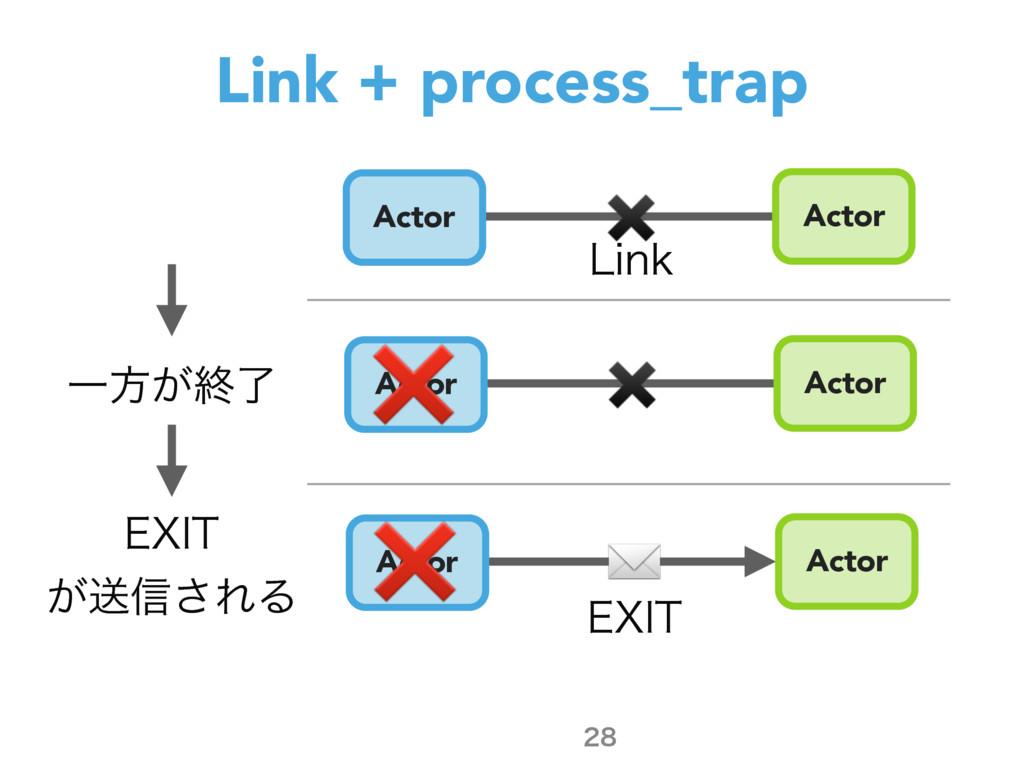 Link + process_trap  Actor Actor Actor Actor ...