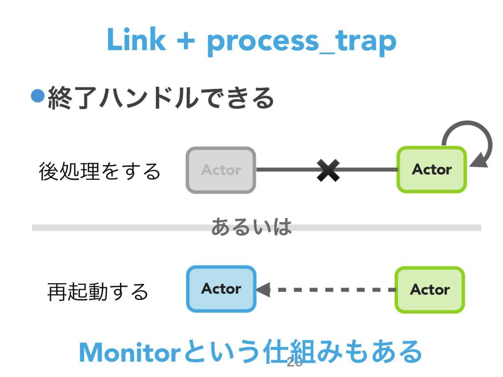 •ऴྃϋϯυϧͰ͖Δ Link + process_trap  Actor Actor ޙ...