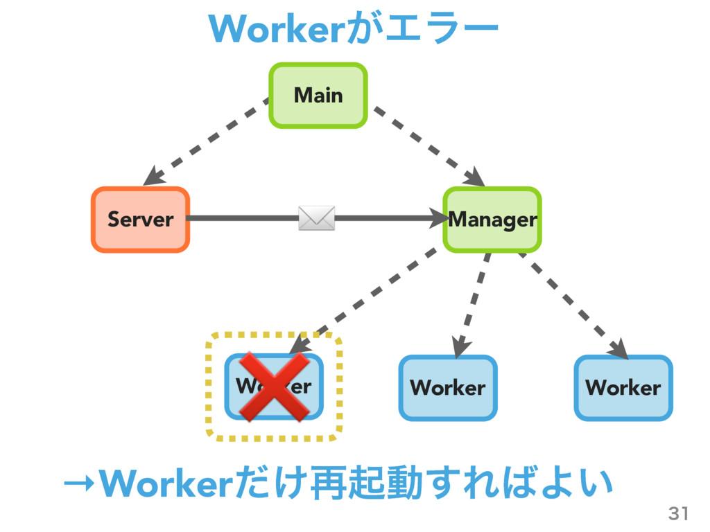Worker͕Τϥʔ  Server Worker Worker Worker Manag...