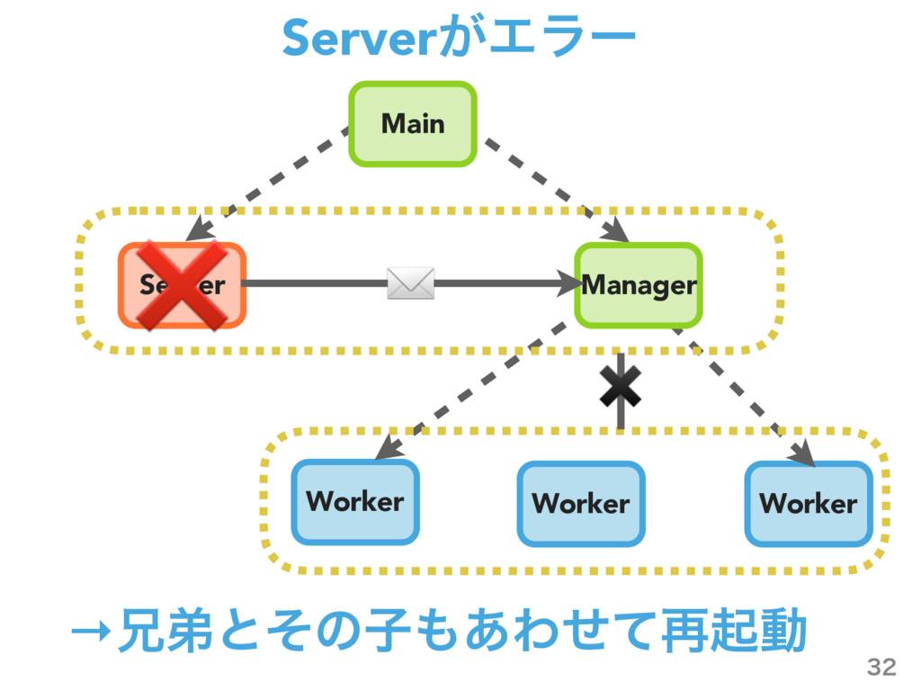 Server͕Τϥʔ  Server Worker Worker Worker Manag...