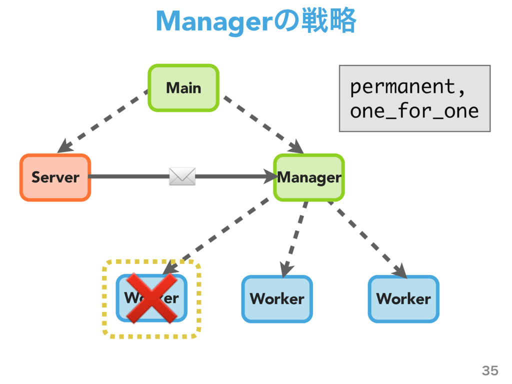Managerͷઓུ  Server Worker Worker Worker Manag...