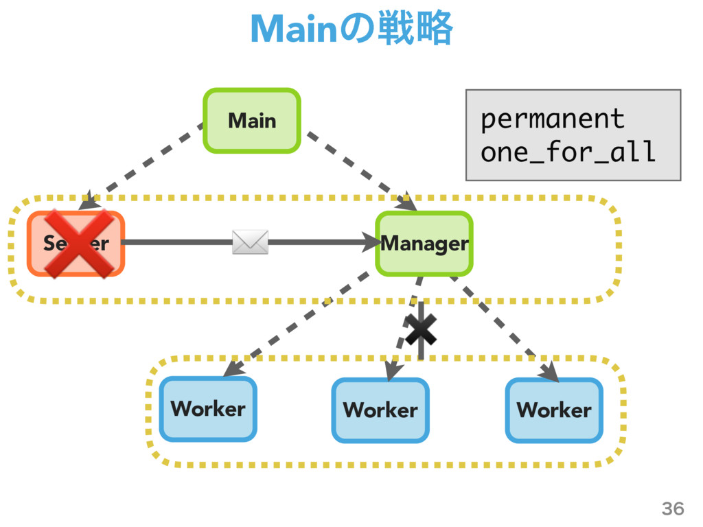 Mainͷઓུ  Server Worker Worker Worker Manager ...