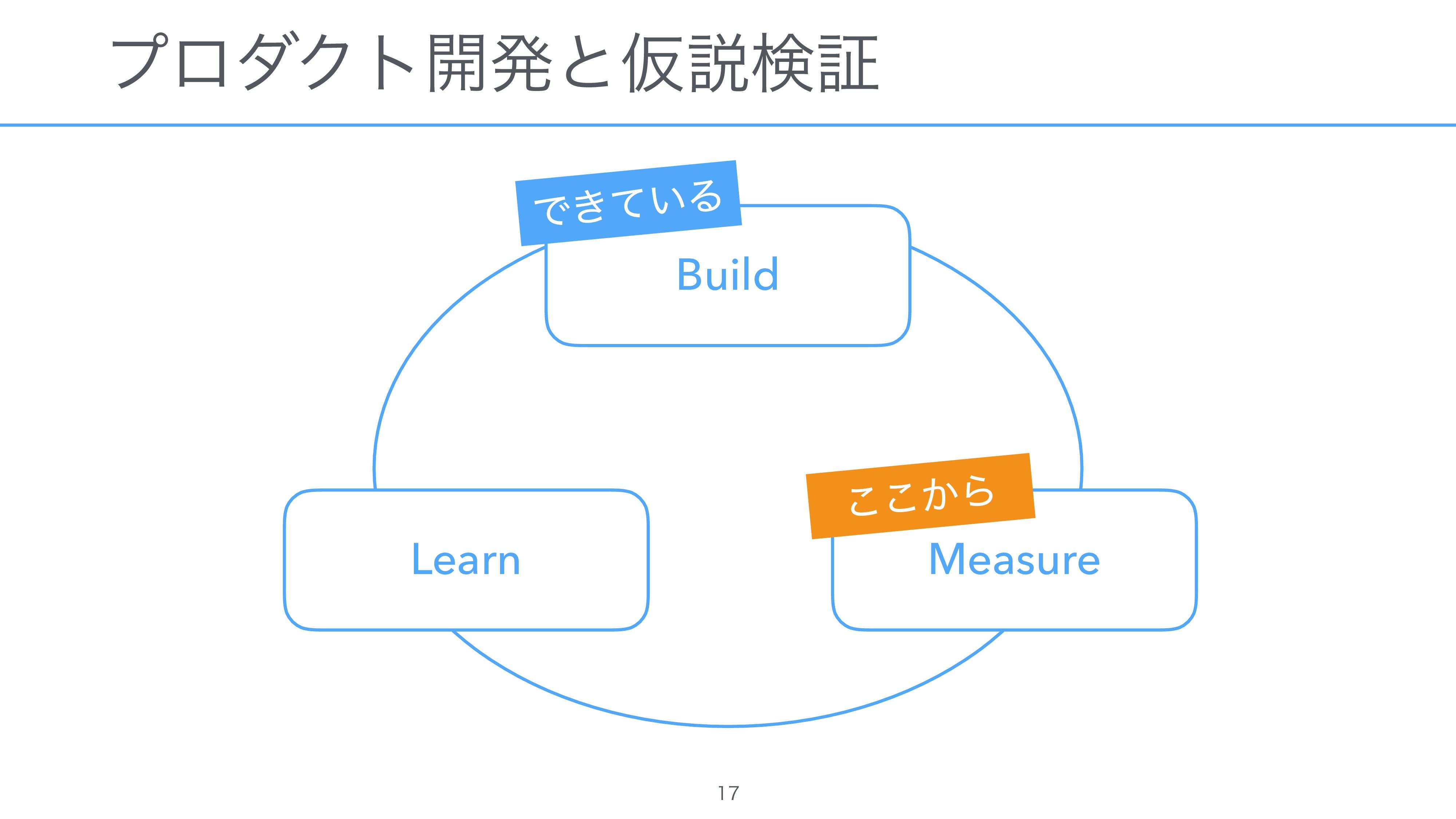 ϓϩμΫτ։ൃͱԾઆݕূ   Build Measure Learn Ͱ͖͍ͯΔ ͔͜͜Β