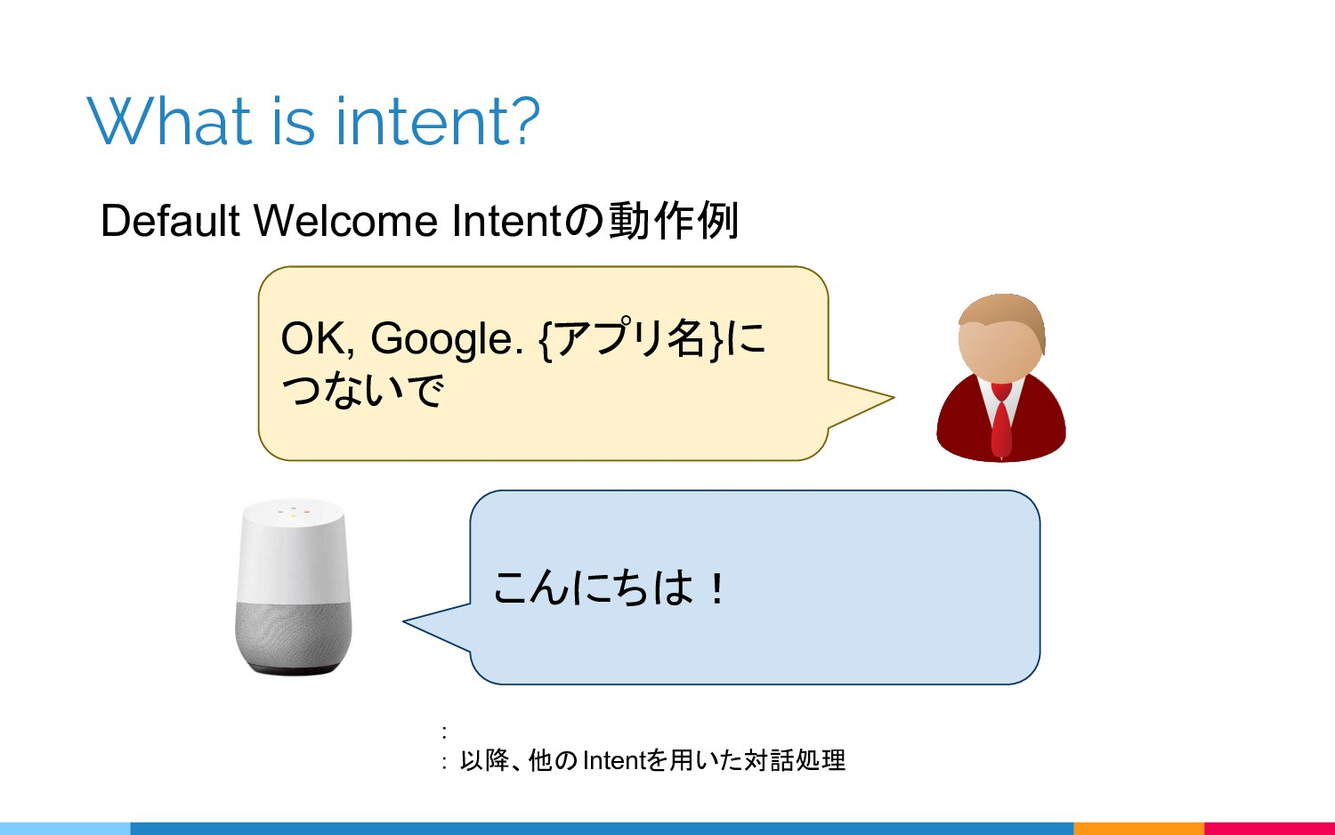 What is intent? Default Welcome Intentの動作例 OK, ...