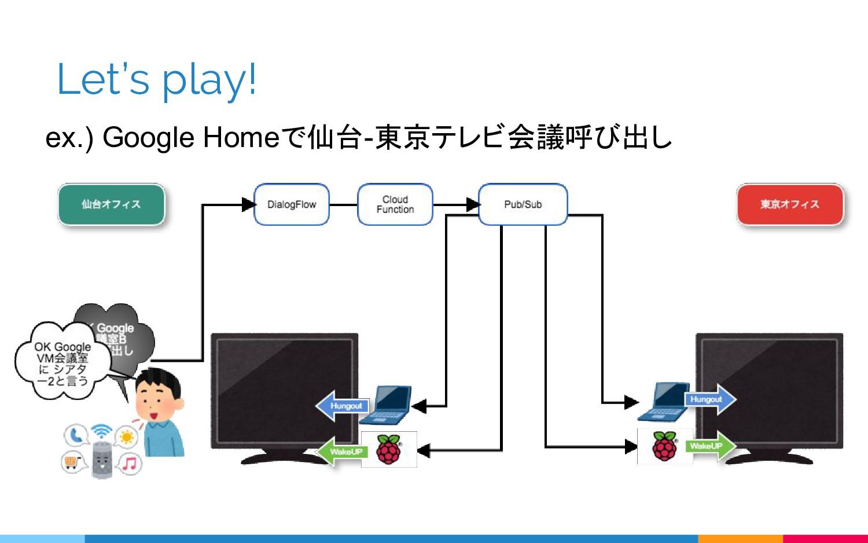 Let's play! ex.) Google Homeで仙台-東京テレビ会議呼び出し