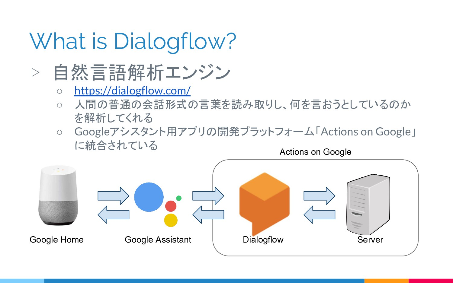 What is Dialogflow? ▷ 自然言語解析エンジン ○ https://dial...