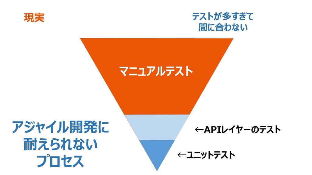 現実 ←ユニットテスト ←APIレイヤーのテスト マニュアルテスト アジャイル開発に 耐えられ...