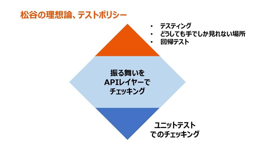 松谷の理想論、テストポリシー ユニットテスト でのチェッキング • テスティング • どうして...