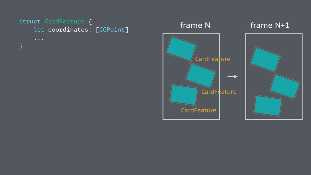 struct CardFeature { let coordinates: [CGPoint]...