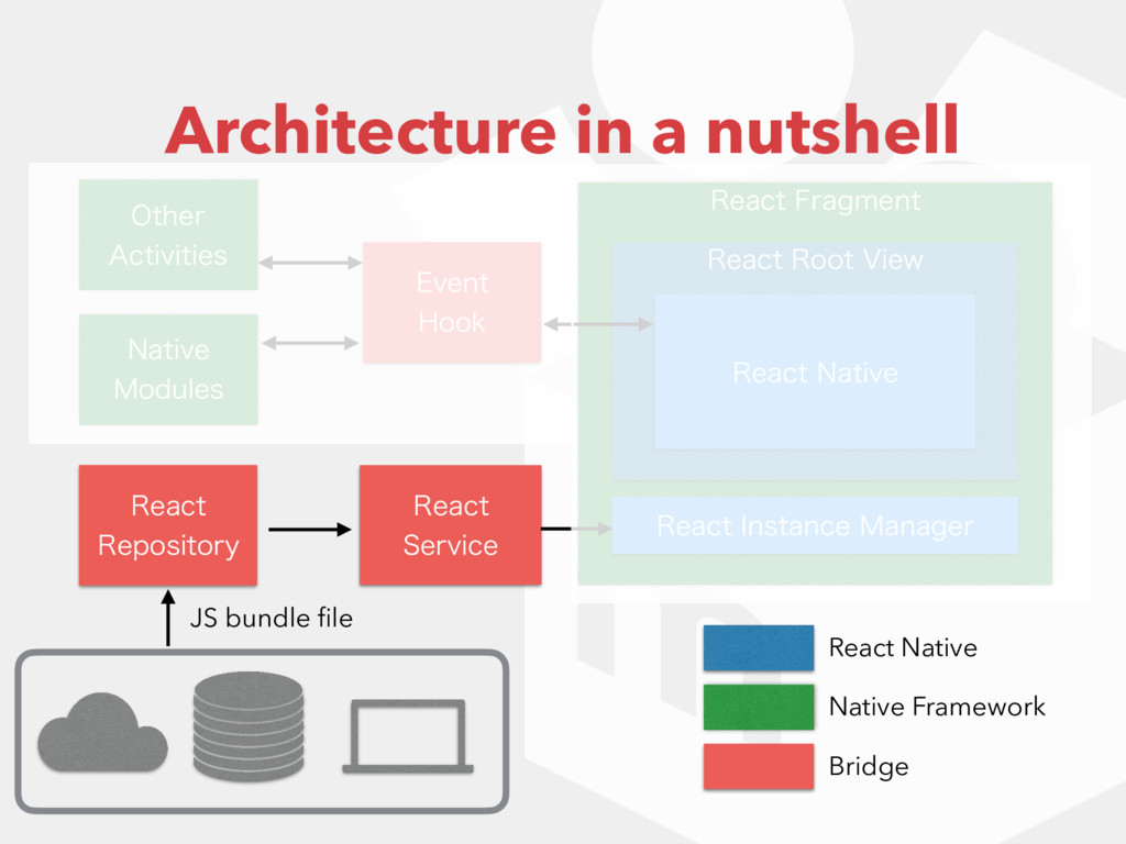 3FBDU'SBHNFOU 3FBDU3PPU7JFX Architecture in ...