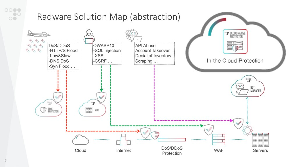6 Radware Solution Map (abstraction) Cloud Inte...