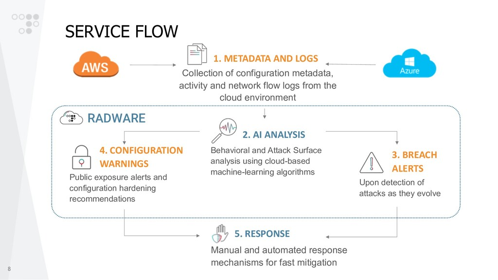 8 SERVICE FLOW Manual and automated response me...