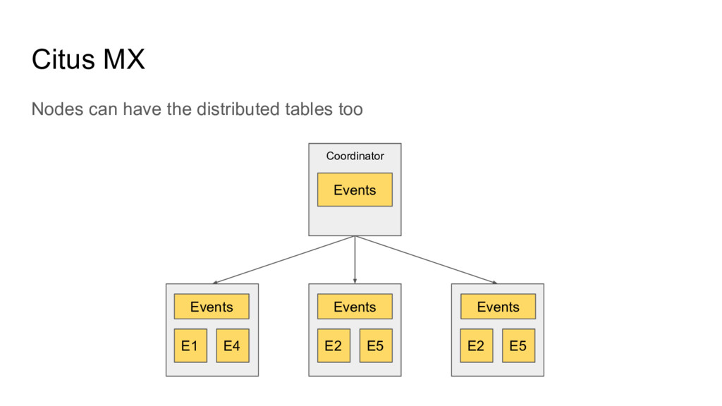 Citus MX Nodes can have the distributed tables ...