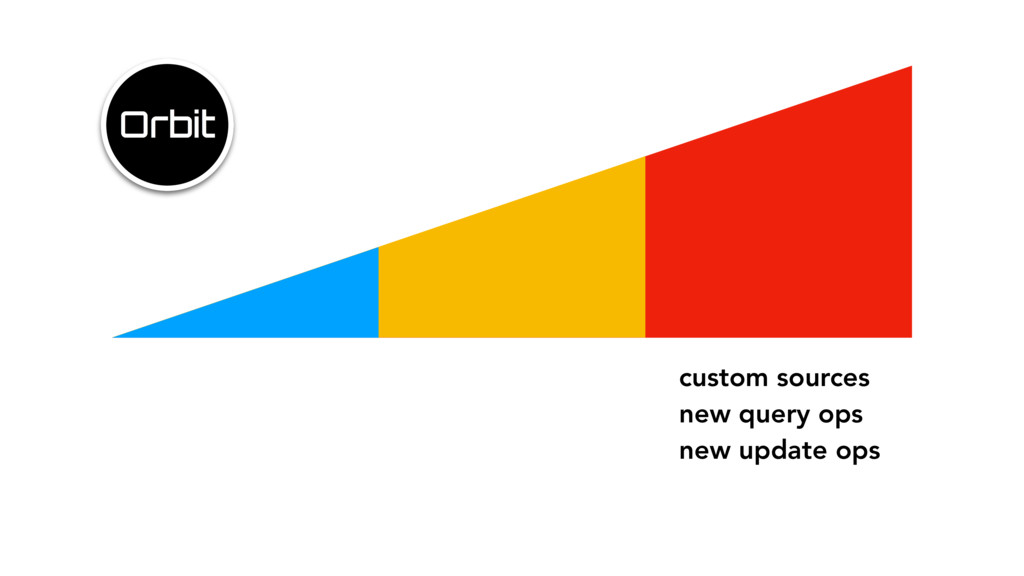 custom sources new query ops new update ops