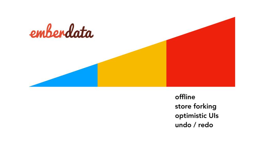 offline store forking optimistic UIs undo / redo