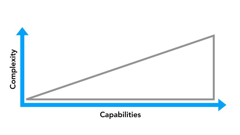 Capabilities Complexity