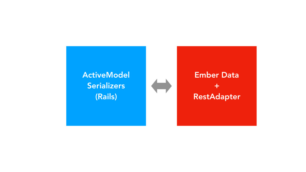 ActiveModel Serializers (Rails) Ember Data + Re...