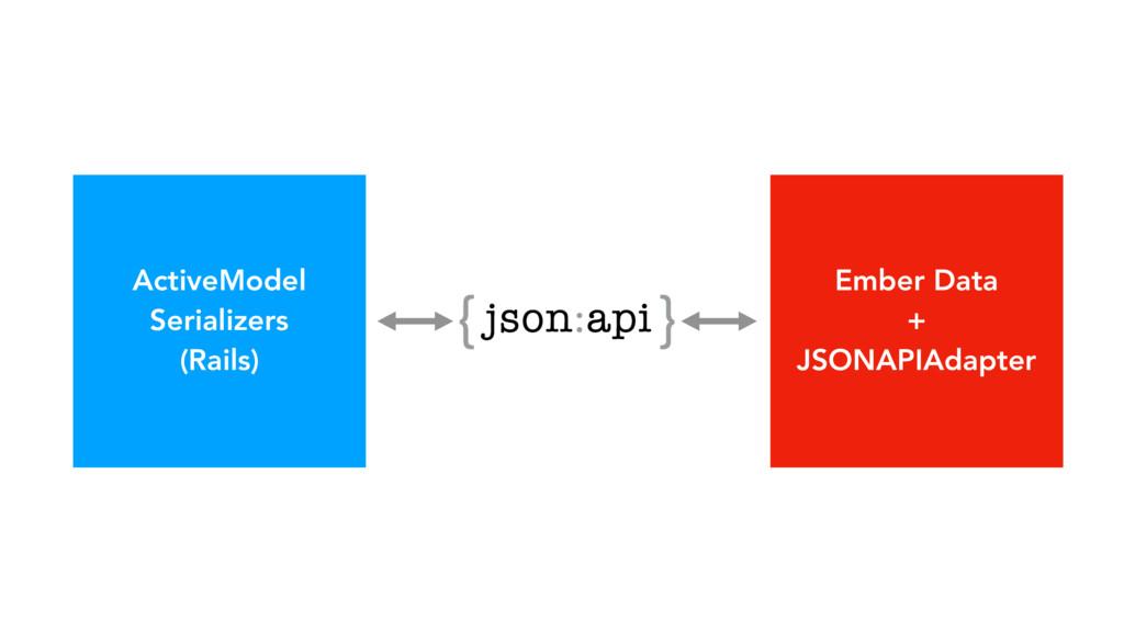 ActiveModel Serializers (Rails) Ember Data + JS...