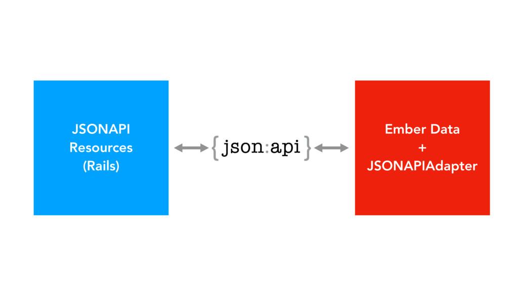 JSONAPI Resources (Rails) Ember Data + JSONAPIA...