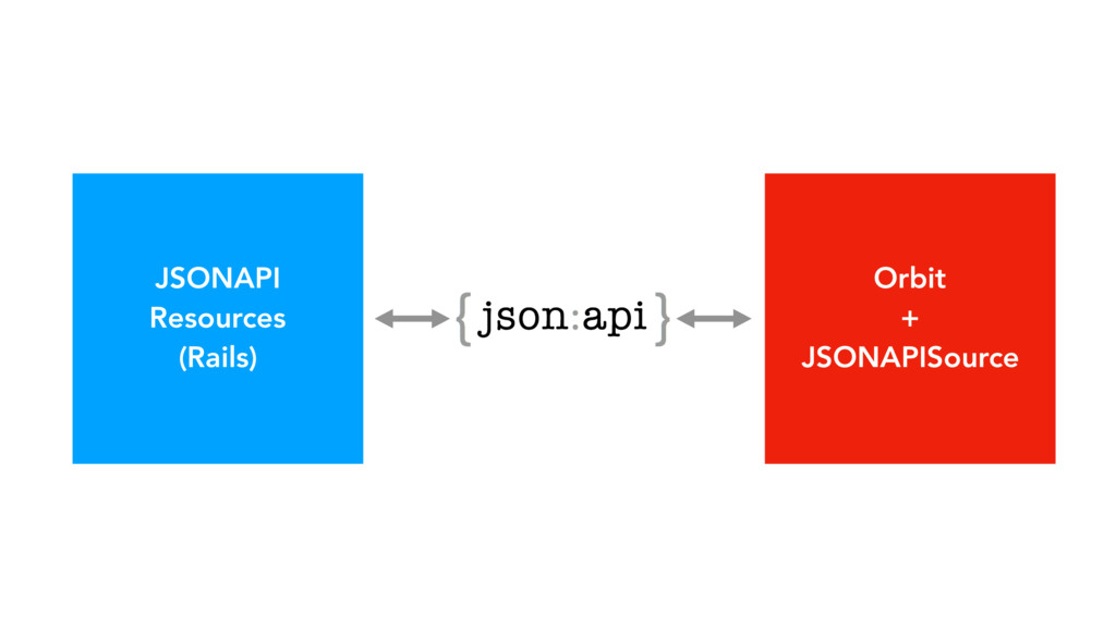 JSONAPI Resources (Rails) Orbit + JSONAPISource