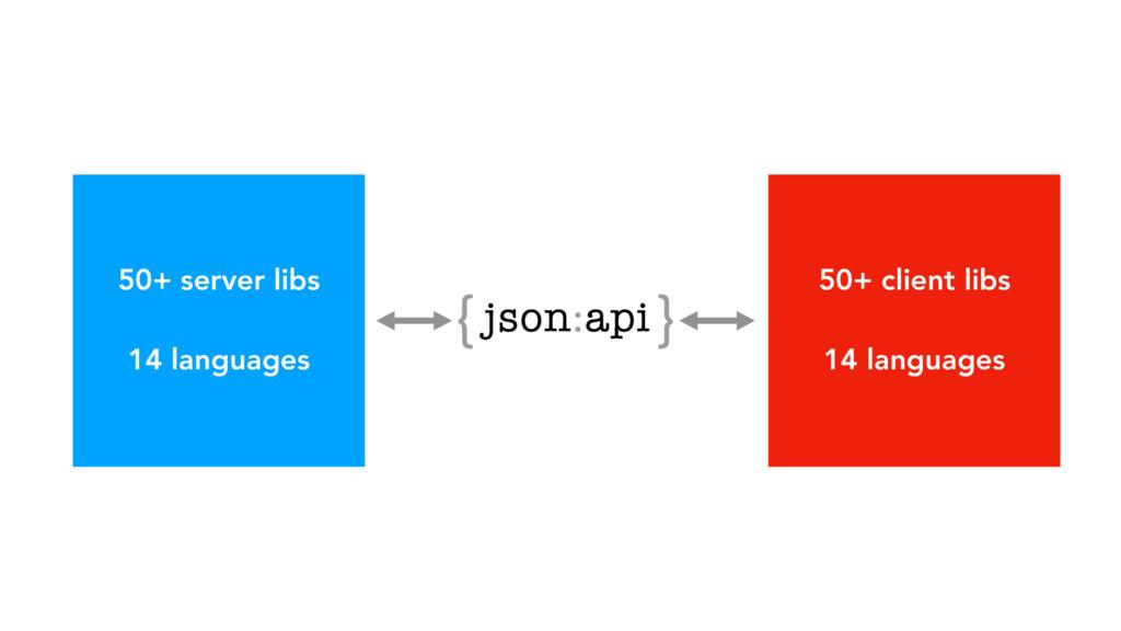 50+ server libs 14 languages 50+ client libs 14...