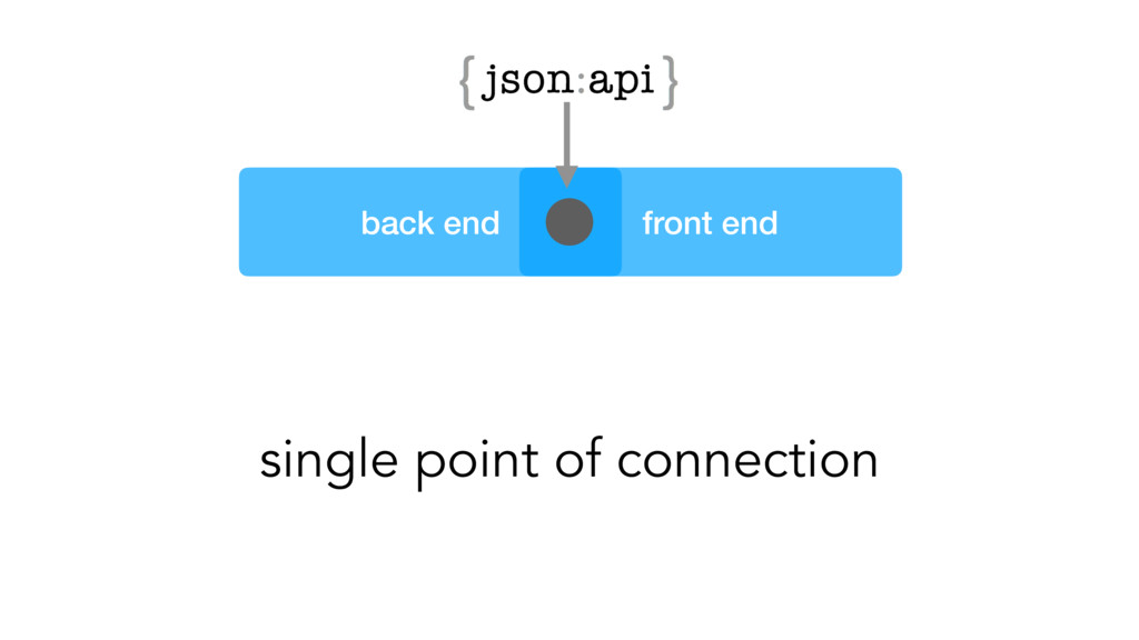 back end front end single point of connection