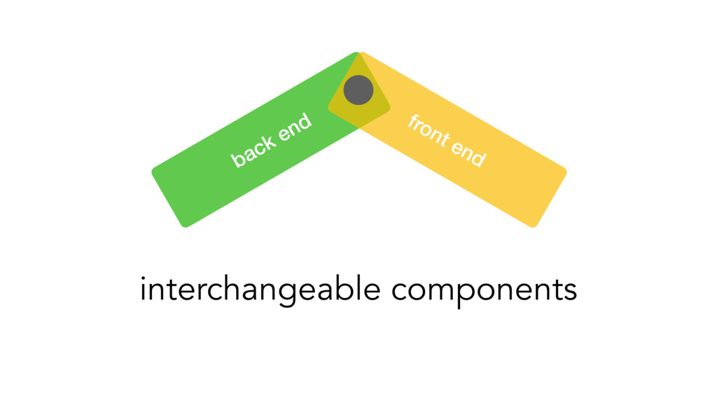 back end front end interchangeable components