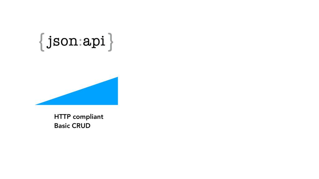 HTTP compliant Basic CRUD
