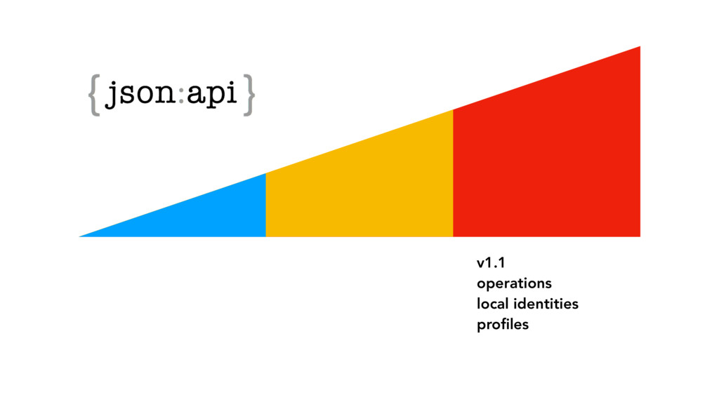 v1.1 operations local identities profiles