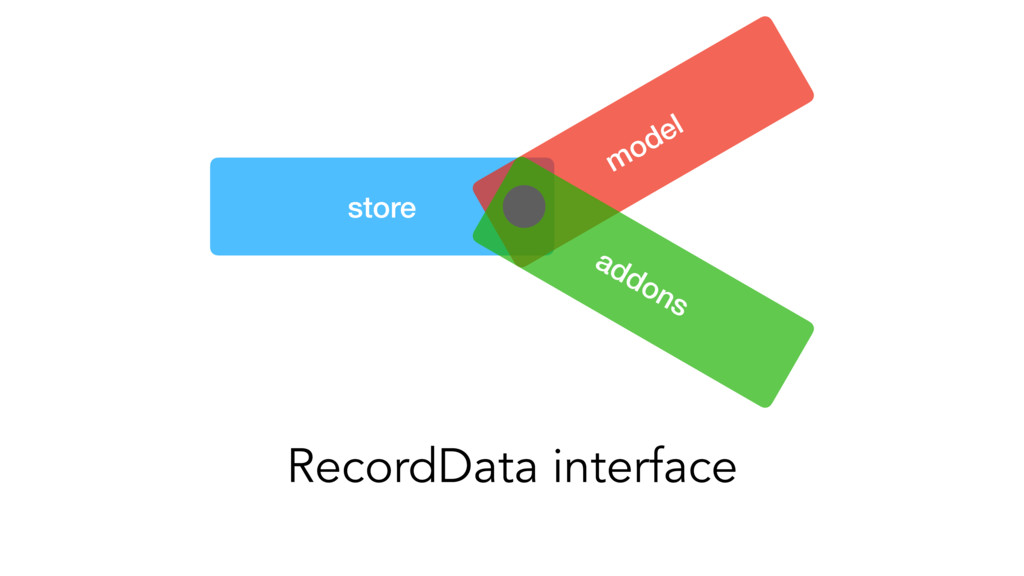 store model addons RecordData interface
