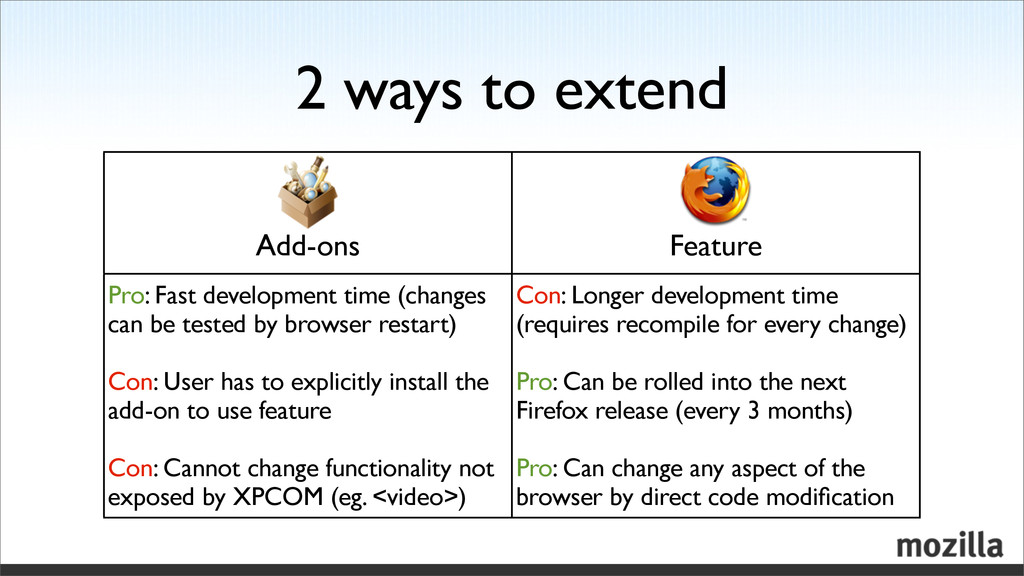 2 ways to extend Pro: Fast development time (ch...