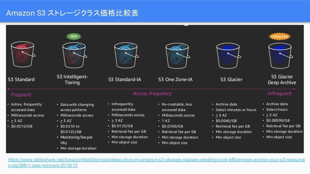 Amazon S3 ストレージクラス価格比較表 https://www.slideshare....
