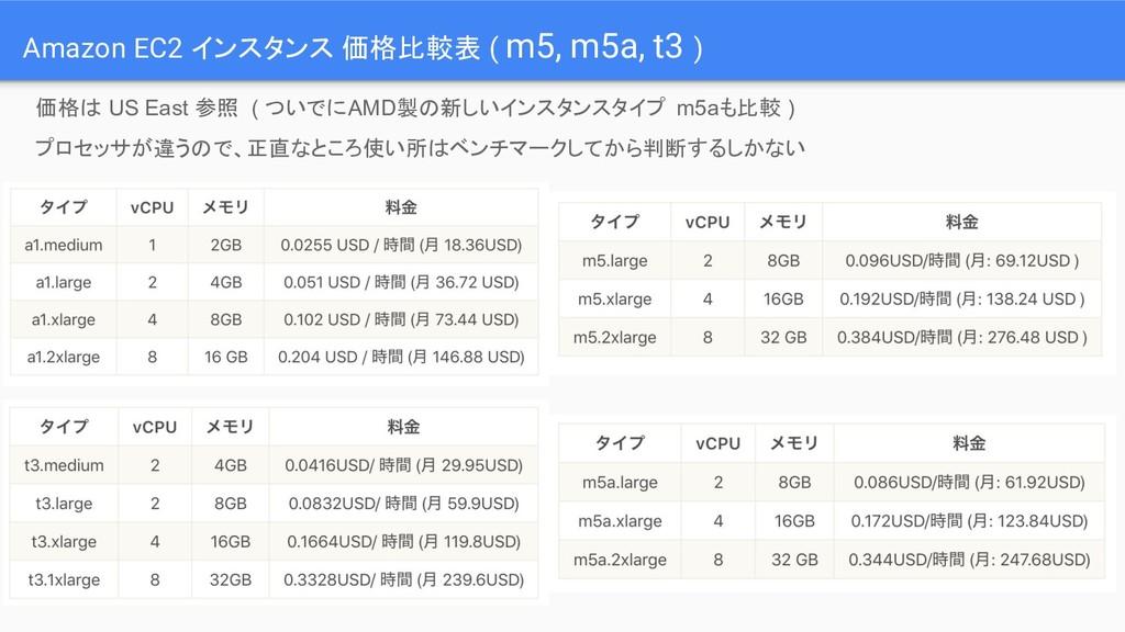 Amazon EC2 インスタンス 価格比較表 ( m5, m5a, t3 ) 価格は US ...