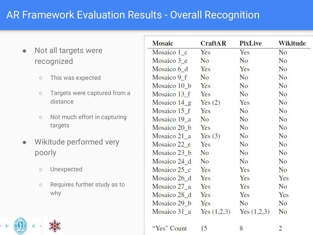 AR Framework Evaluation Results - Overall Recog...