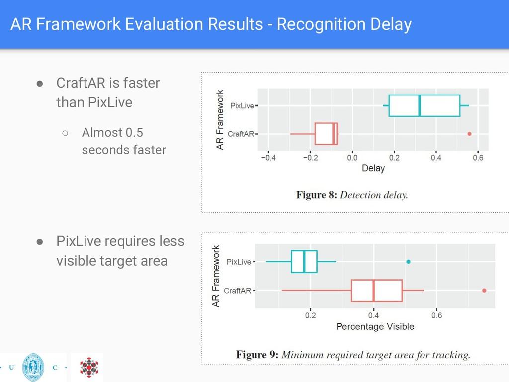 AR Framework Evaluation Results - Recognition D...