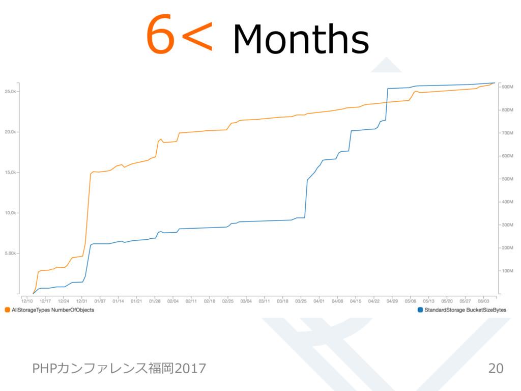 20 PHPカンファレンス福岡2017 6< Months