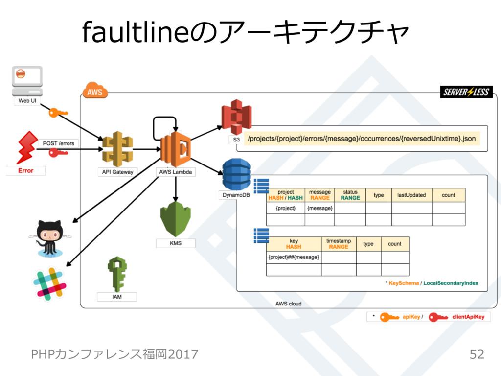 faultlineのアーキテクチャ 52 PHPカンファレンス福岡2017
