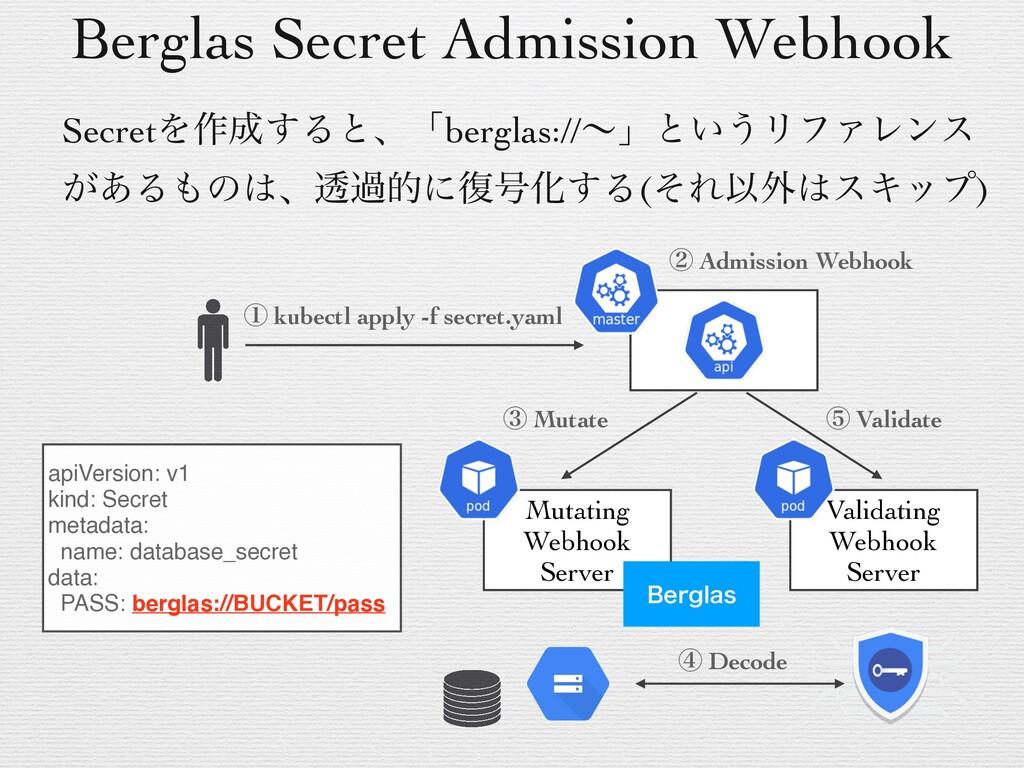 Berglas Secret Admission Webhook SecretΛ࡞͢Δͱɺʮ...