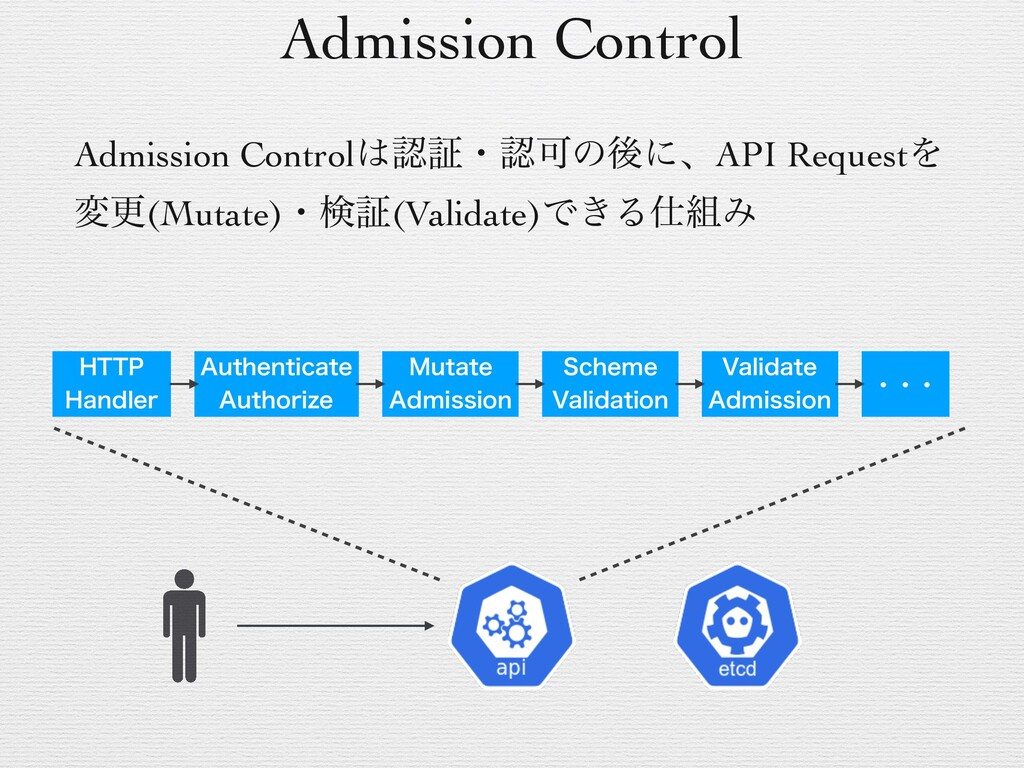 Admission Control Admission ControlূɾՄͷޙʹɺAP...