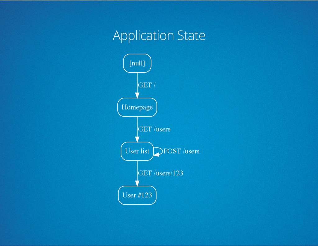 Application State [null] Homepage GET / User li...