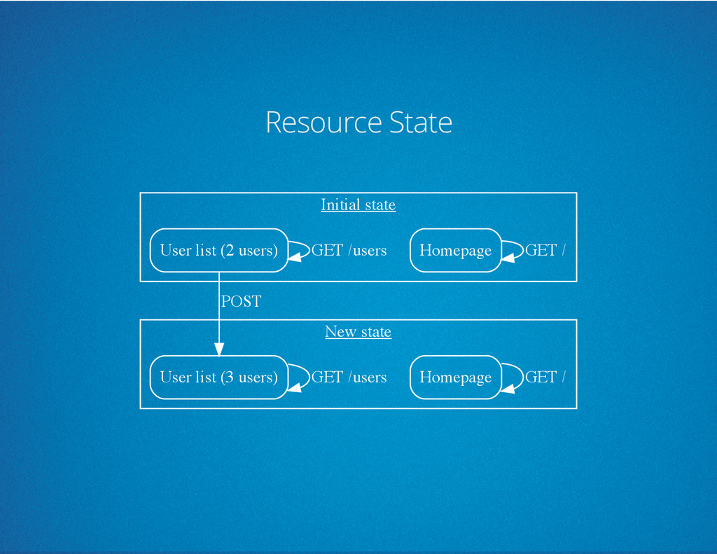 Resource State Initial state New state Homepage...