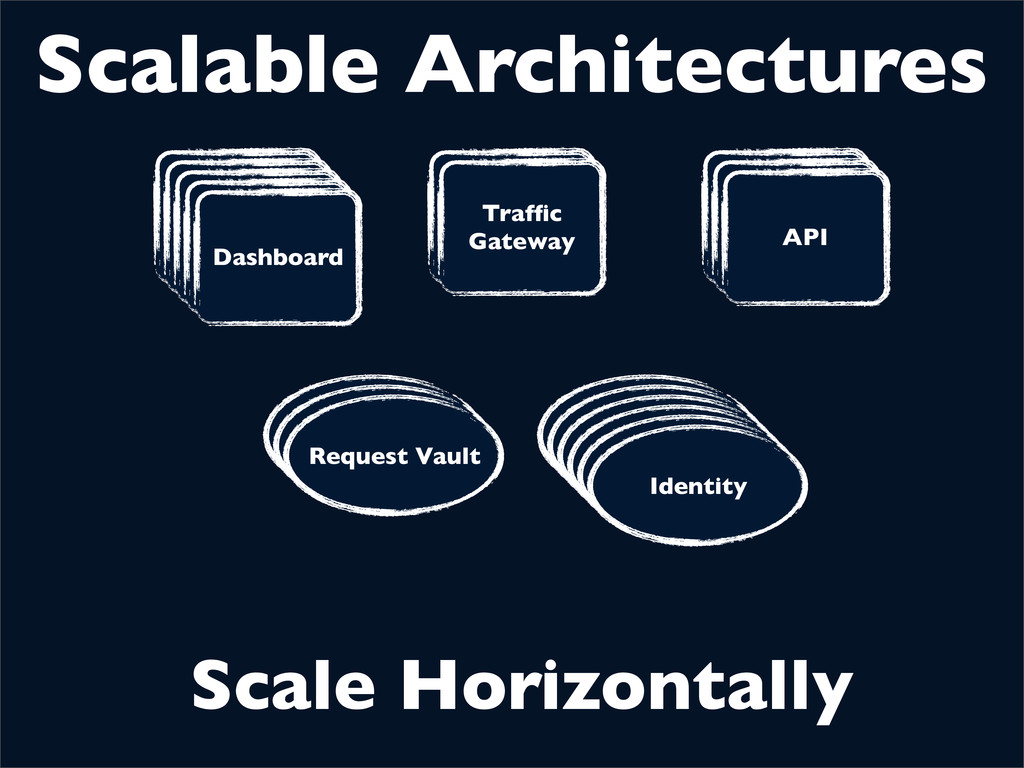 Scalable Architectures Dashboard Traffic Gateway...