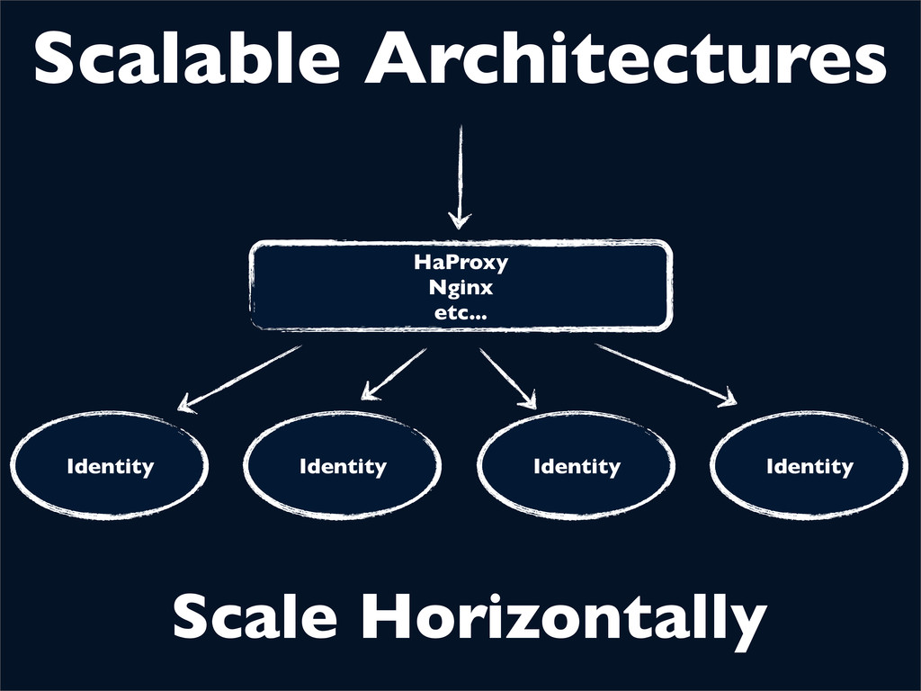 Scalable Architectures Identity Identity Identi...