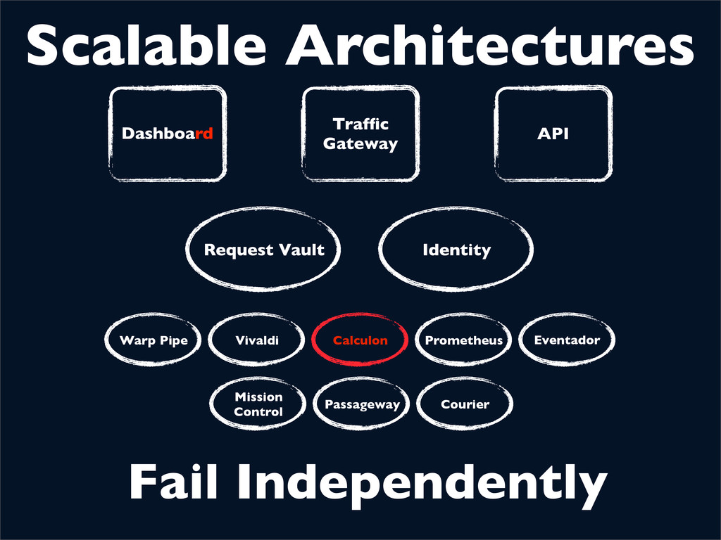 Scalable Architectures Fail Independently Reque...