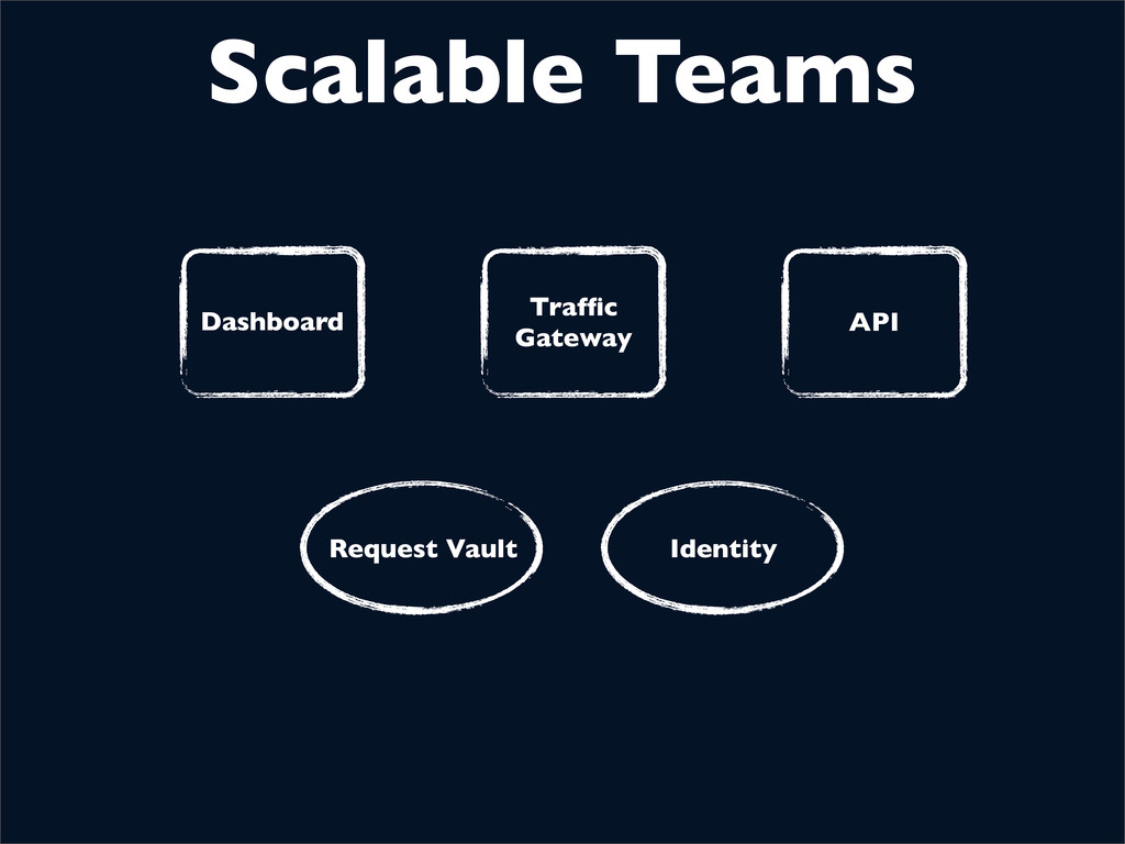 Scalable Teams Request Vault Identity Dashboard...