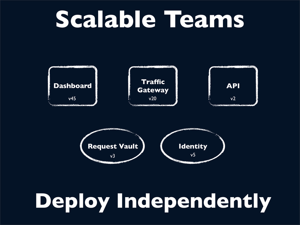 Scalable Teams Deploy Independently Request Vau...