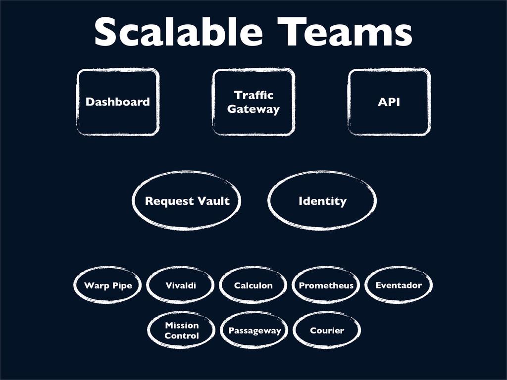Dashboard Traffic Gateway API Request Vault Iden...
