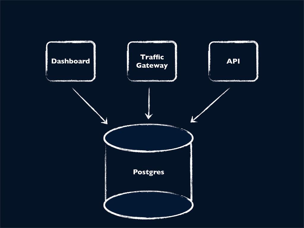 Dashboard Traffic Gateway API Postgres