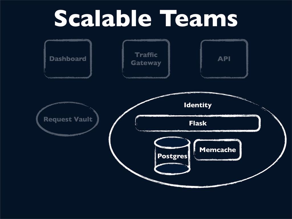 Identity Postgres Memcache Flask Scalable Teams...