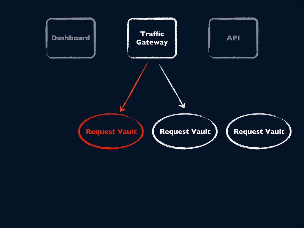 Dashboard Traffic Gateway API Request Vault Requ...